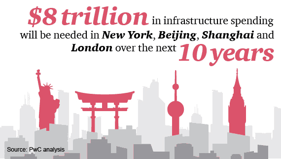 $8 trillion in infrastructure spending will be needed in New York, Beijing, Shanghai and London over the next 10 years