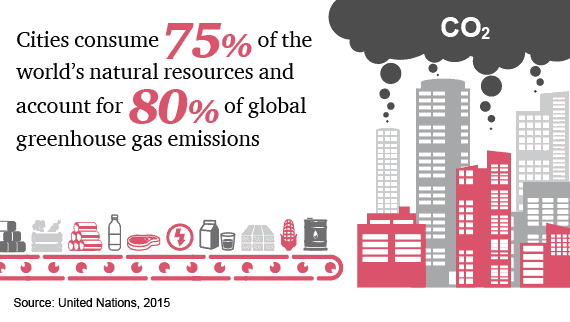 Cities consume 75% of the world's natural resources and account for 80% of global greenhouse gas emissions