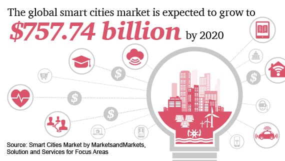 The global smart cities market is expected to grow to $757.74 trillion by 2020