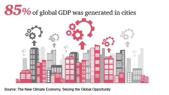 85% of global GDP was generated in cities