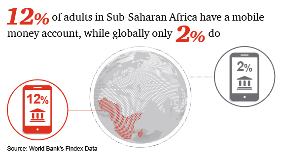 12% of adults in Sub-Saharan Africa have a mobile money account, while globally only 2% do