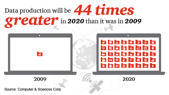 Data production will be 44 times greater in 2020 than it was in 2009