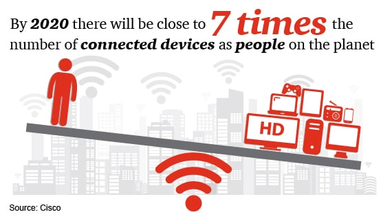 By 2020 there will be close to 7 times the number of connected devices as people on the planet