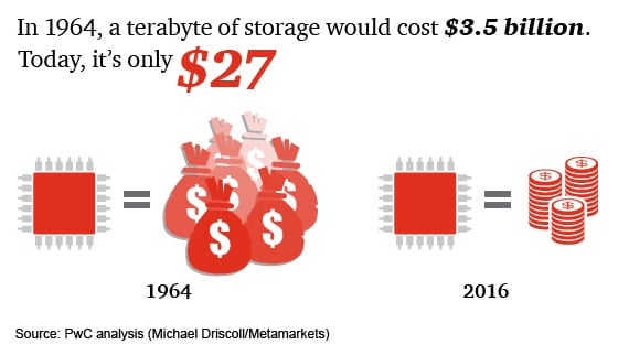 In 1964, a terabyte of storage would cost $3.5 billion. Today, it's only $27