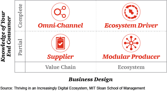 Knowledge of Your End Consumer x Business Design matrix