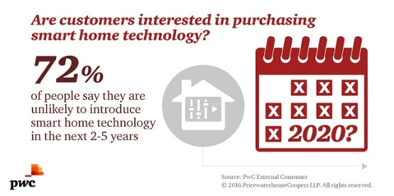 Are customers interested in purchasing smart home technology? 72% of people say they are unlikely to introduce smart home technology in the next 2-5 years.