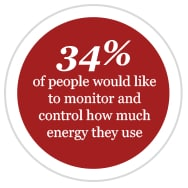 34% of people would like to monitor and control how much energy they use