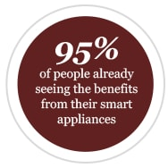 95% of people already seeing the benefits from their smart appliances