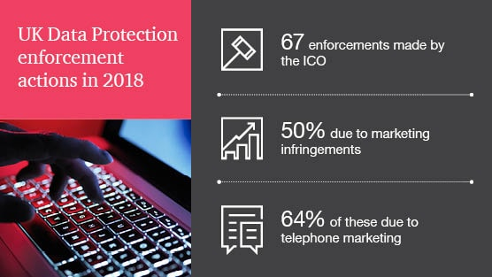 UK Privacy and Security Enforcement Tracker: PwC UK