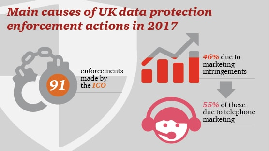 Privacy and Security Enforcement Tracker 2017: PwC UK