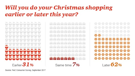Retail Outlook: 12 Christmas 2017 predictions for the UK sector