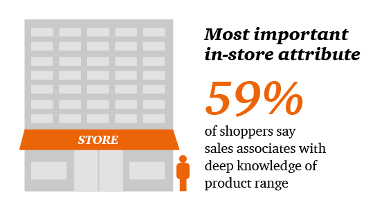 Most important in-store attrivute: 59% of shoppers say sales associates with deep knowledge of product range