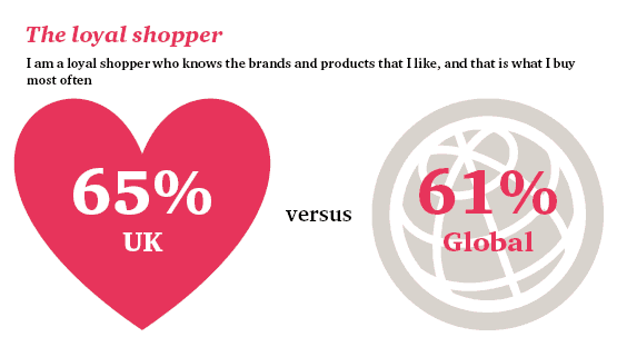 The loyal shopper: I am a loyal shopper who knows the brands and products thet I like and that is what I buy most ofther: 65% UK versus 61% Global