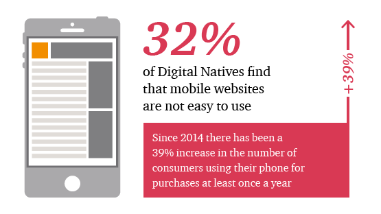 32% of Digital Natives find that mobile websites are not easy to use