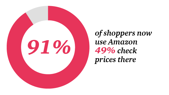 91% of shoppers now use Amazon, 49% check prices there
