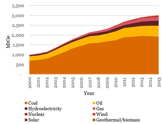 Has coal consumption peaked in China?