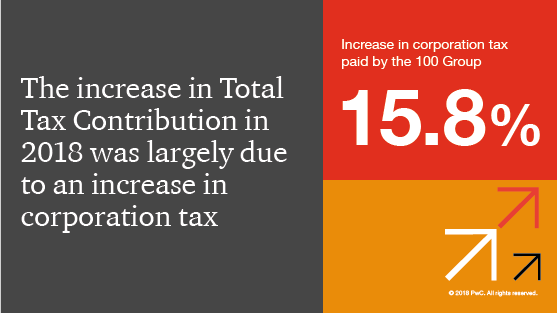 Total Tax Contribution of the 100 Group - PwC UK